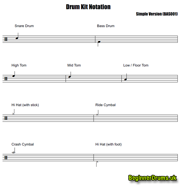 image relating to Free Printable Drum Sheet Music titled Drum Notation Solution - Traditional Drum Package Notation - Newbie